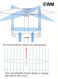 ►  ¿Como Funcionan Los Helicopteros?